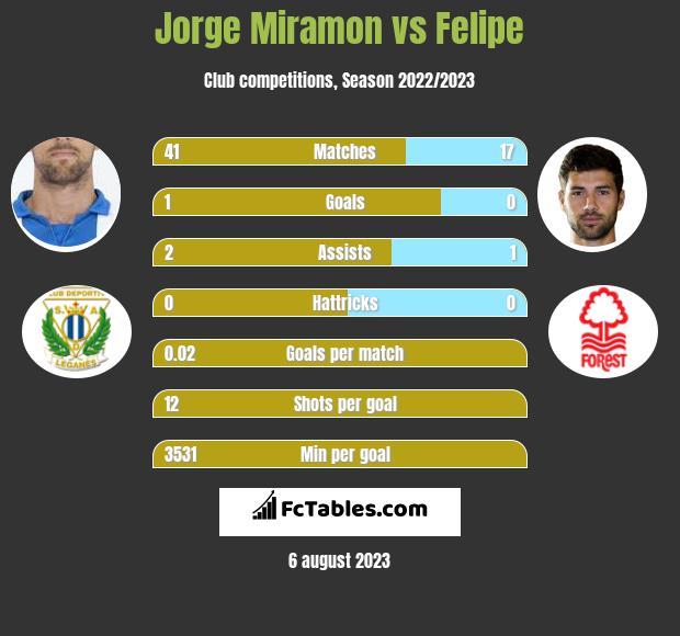 Jorge Miramon vs Felipe infographic
