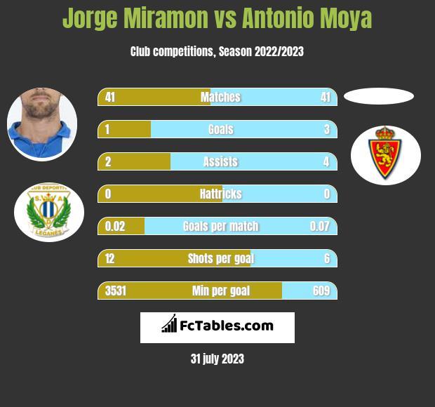 Jorge Miramon vs Antonio Moya infographic