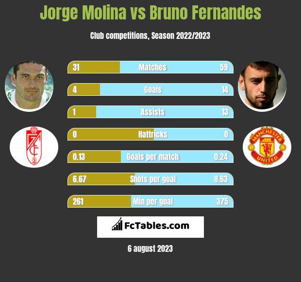 Jorge Molina vs Bruno Fernandes infographic