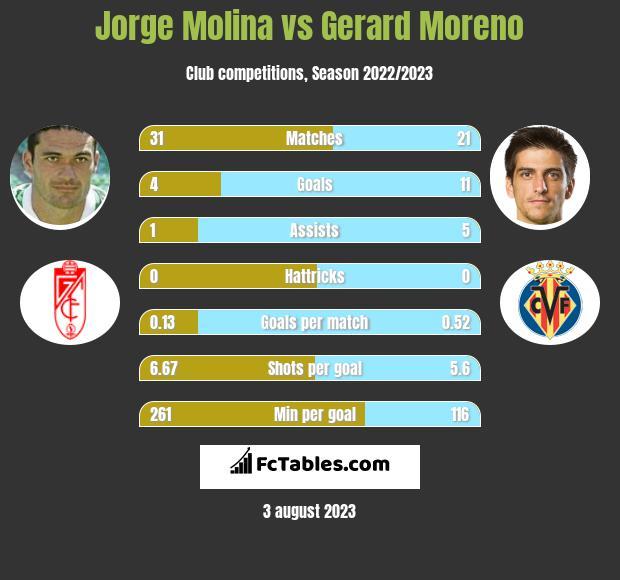 Jorge Molina vs Gerard Moreno h2h player stats