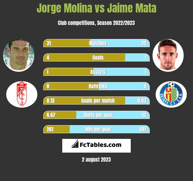 Jorge Molina vs Jaime Mata infographic