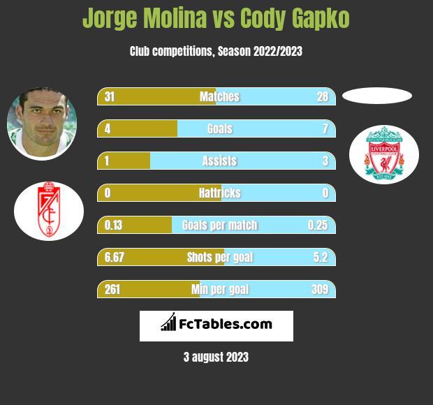Jorge Molina vs Cody Gapko infographic