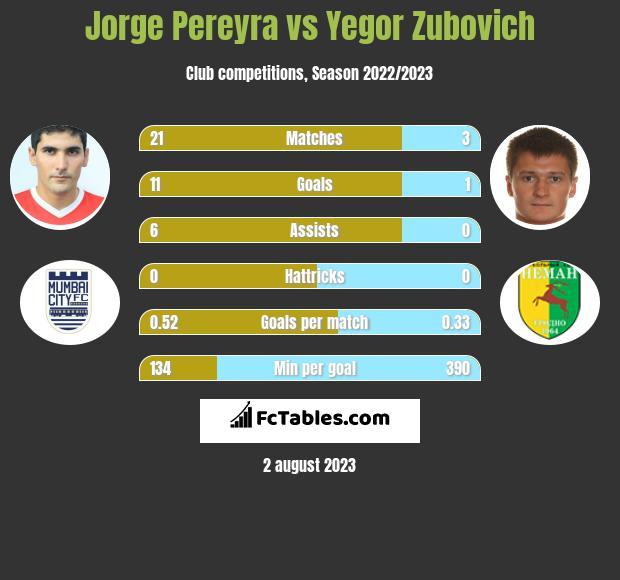 Jorge Pereyra vs Yegor Zubovich h2h player stats