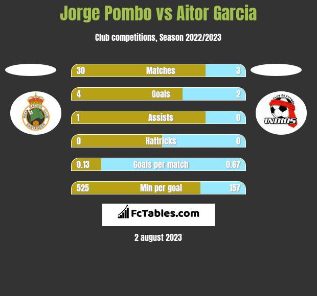 Jorge Pombo vs Aitor Garcia h2h player stats