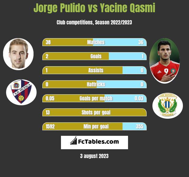 Jorge Pulido vs Yacine Qasmi h2h player stats