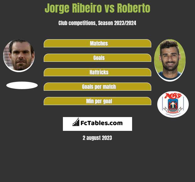 Jorge Ribeiro vs Roberto h2h player stats