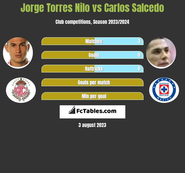 Jorge Torres Nilo vs Carlos Salcedo infographic