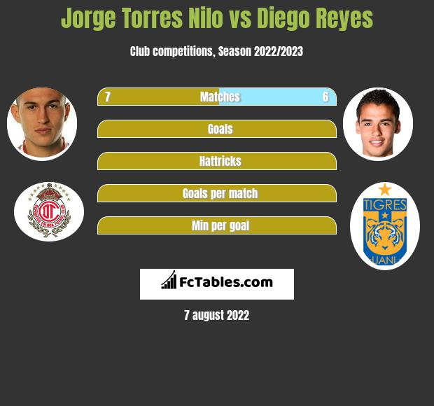 Jorge Torres Nilo vs Diego Reyes infographic