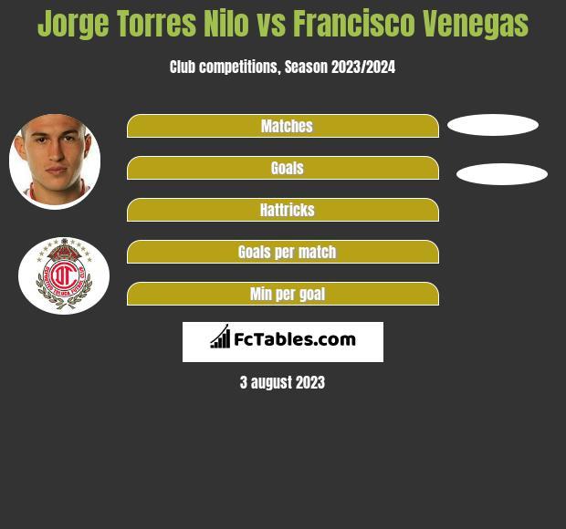 Jorge Torres Nilo vs Francisco Venegas infographic