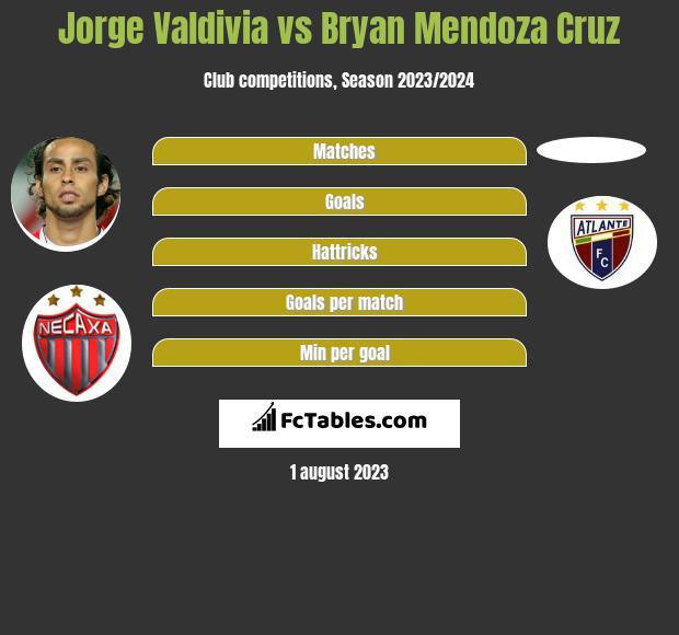 Jorge Valdivia vs Bryan Mendoza Cruz infographic