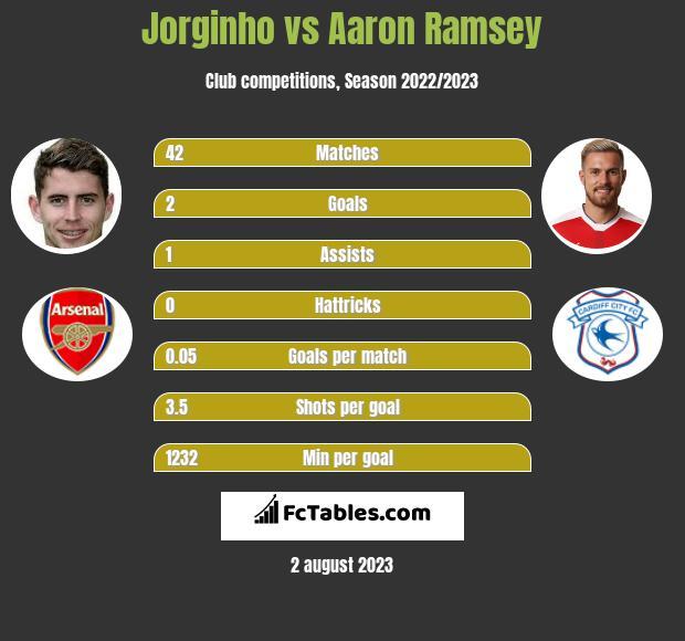 Jorginho vs Aaron Ramsey infographic
