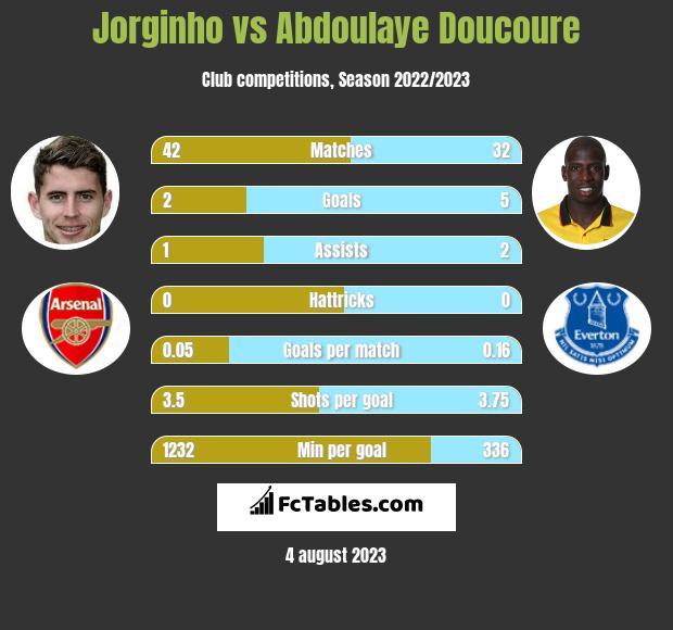 Jorginho vs Abdoulaye Doucoure infographic