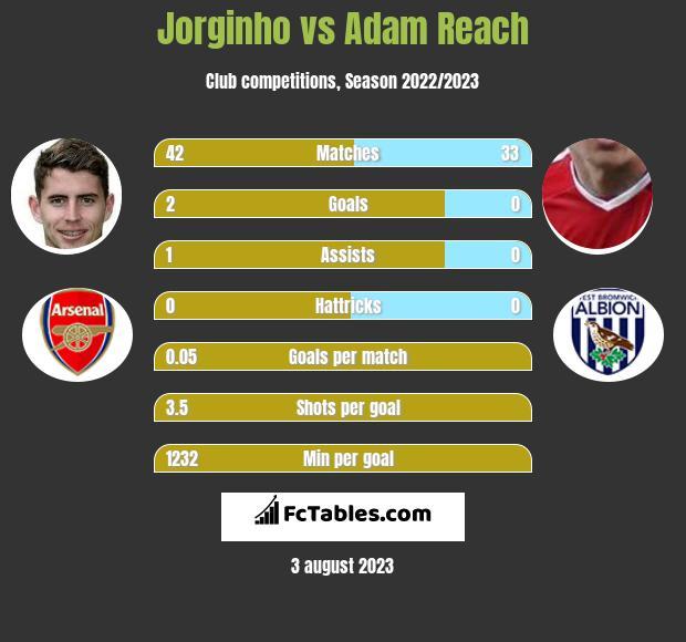 Jorginho vs Adam Reach infographic