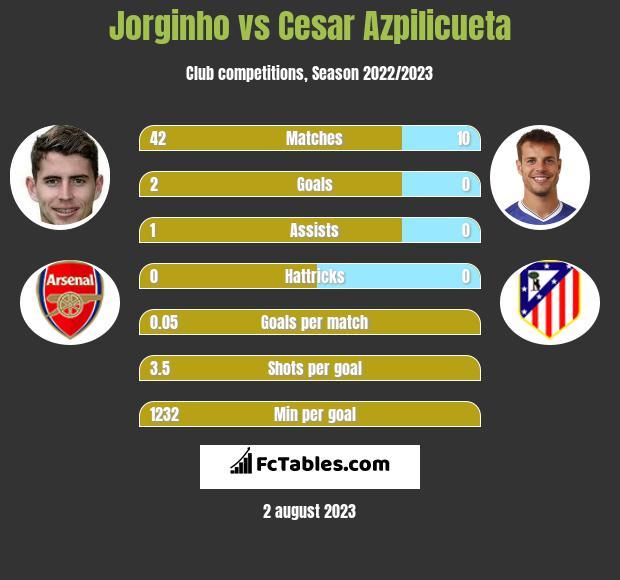 Jorginho vs Cesar Azpilicueta infographic