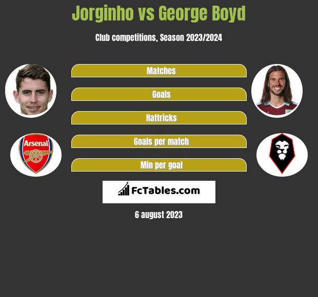 Jorginho vs George Boyd infographic