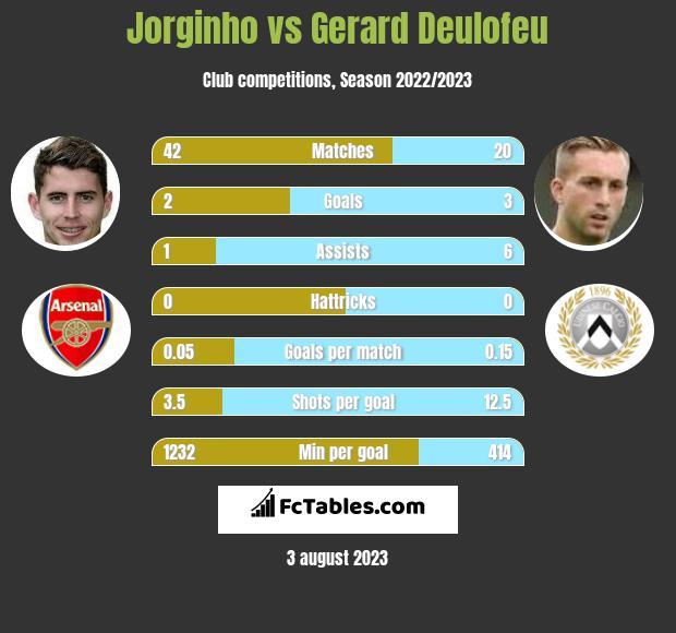 Jorginho vs Gerard Deulofeu infographic