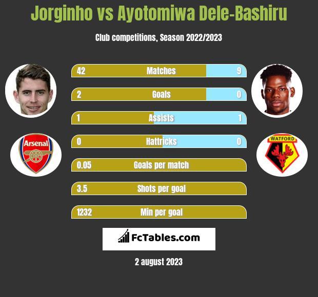 Jorginho vs Ayotomiwa Dele-Bashiru infographic