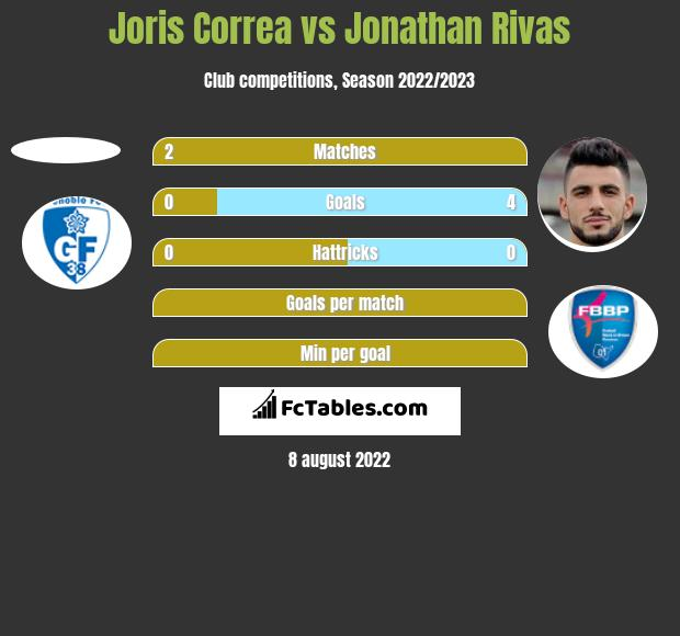 Joris Correa vs Jonathan Rivas h2h player stats