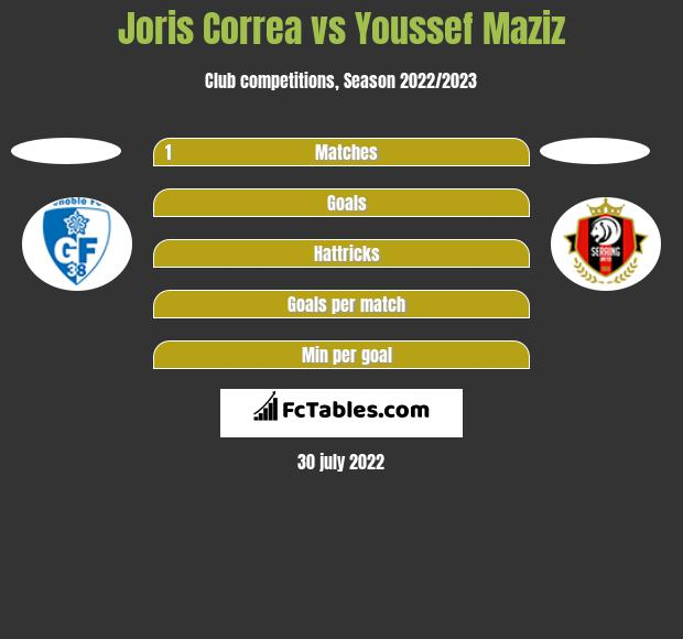 Joris Correa vs Youssef Maziz h2h player stats