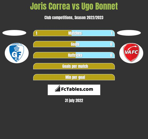 Joris Correa vs Ugo Bonnet h2h player stats