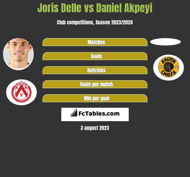 Joris Delle vs Daniel Akpeyi infographic