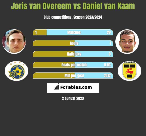 Joris van Overeem vs Daniel van Kaam infographic