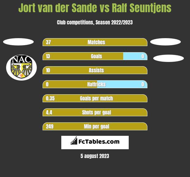 Jort van der Sande vs Ralf Seuntjens h2h player stats
