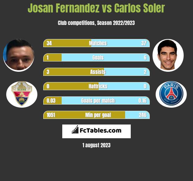 Josan Fernandez vs Carlos Soler infographic