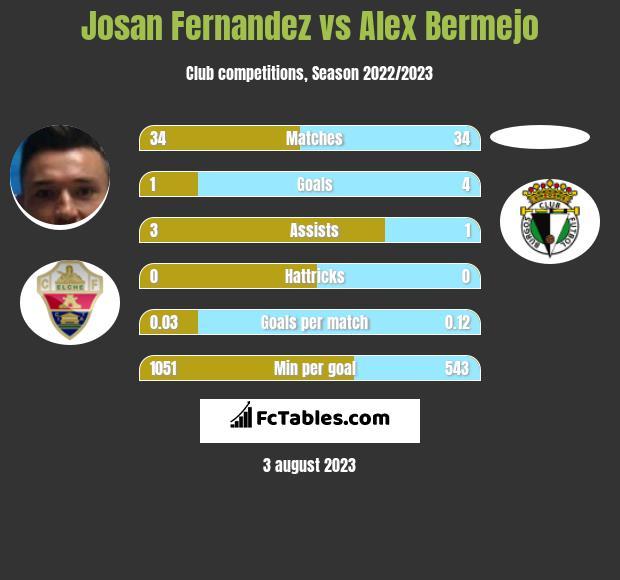Josan Fernandez vs Alex Bermejo infographic