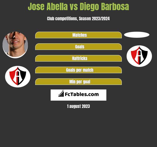Jose Abella vs Diego Barbosa infographic