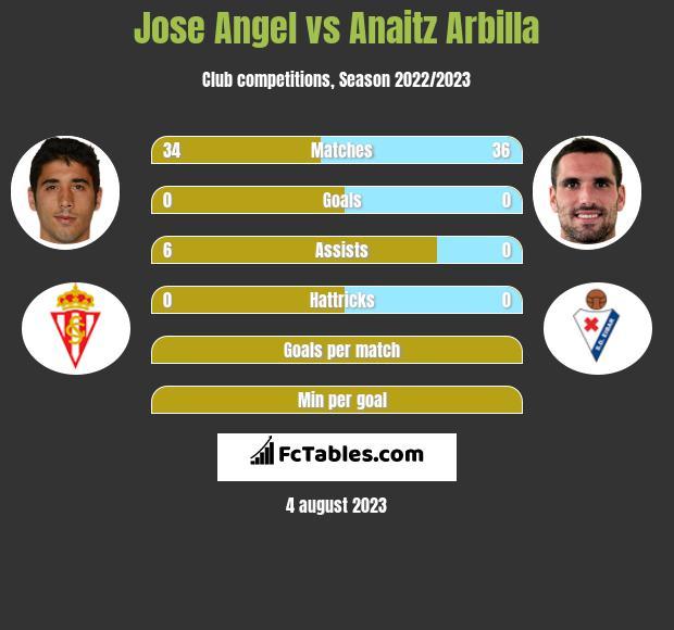 Jose Angel vs Anaitz Arbilla infographic