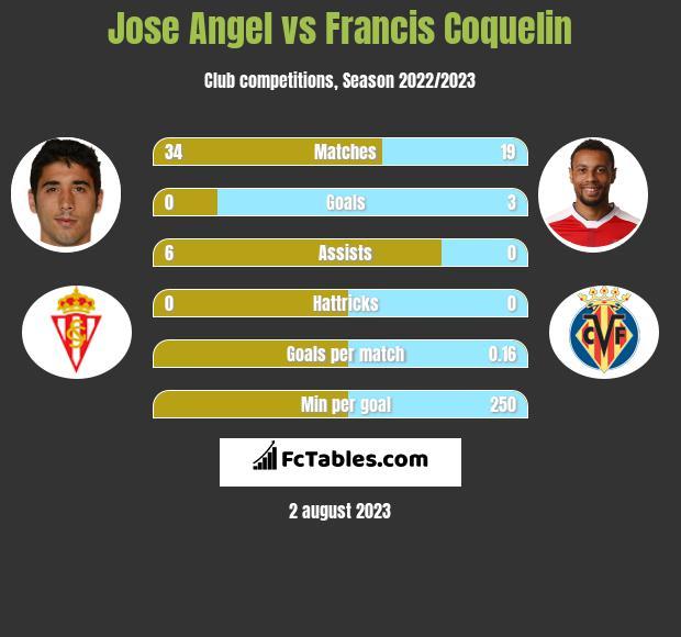Jose Angel vs Francis Coquelin infographic