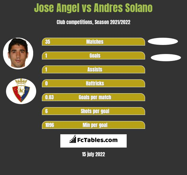 Jose Angel vs Andres Solano infographic