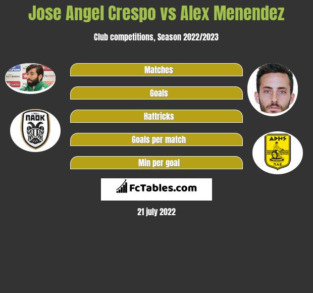 Jose Angel Crespo vs Alex Menendez infographic
