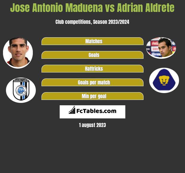 Jose Antonio Maduena vs Adrian Aldrete infographic