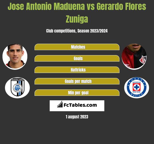 Jose Antonio Maduena vs Gerardo Flores Zuniga infographic