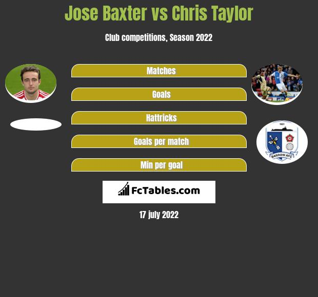 Jose Baxter vs Chris Taylor infographic