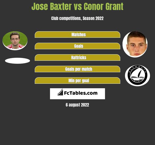 Jose Baxter vs Conor Grant infographic