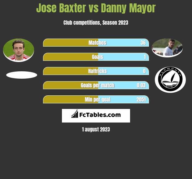 Jose Baxter vs Danny Mayor infographic