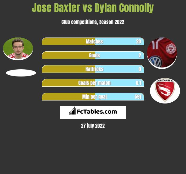 Jose Baxter vs Dylan Connolly infographic