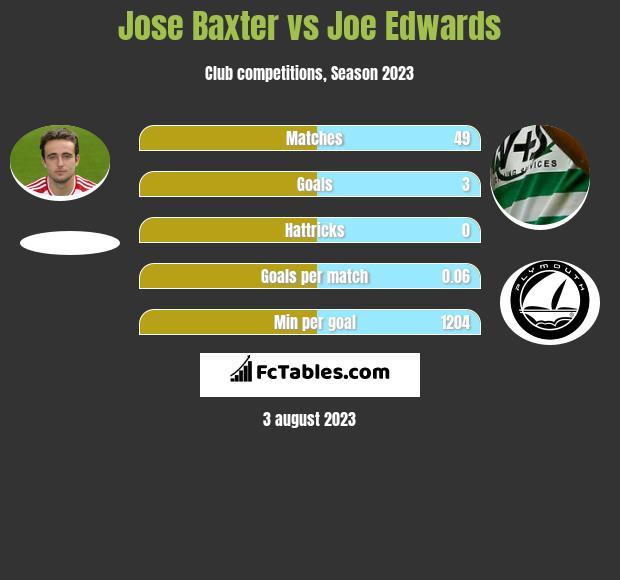 Jose Baxter vs Joe Edwards infographic