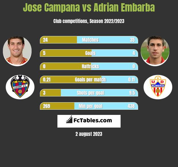 Jose Campana vs Adrian Embarba infographic