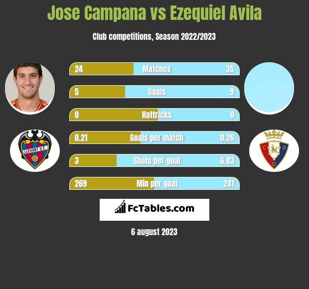 Jose Campana vs Ezequiel Avila infographic