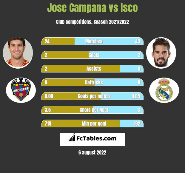 Jose Campana infographic statistics for Real Madrid