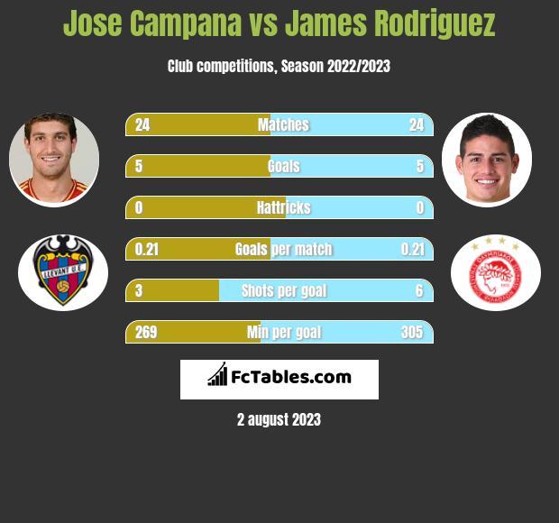 Jose Campana vs James Rodriguez infographic