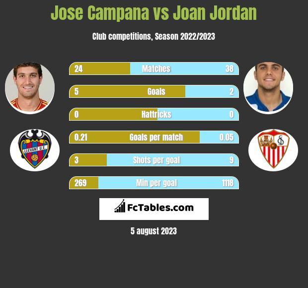 Jose Campana vs Joan Jordan infographic