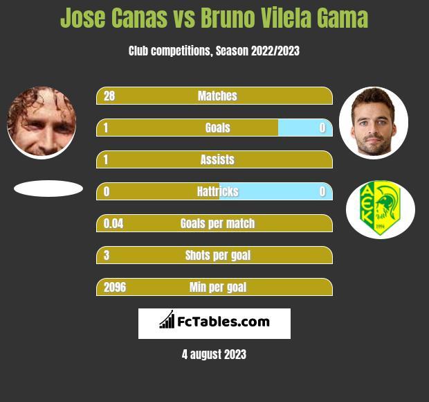 Jose Canas vs Bruno Vilela Gama infographic