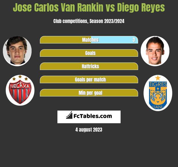 Jose Carlos Van Rankin vs Diego Reyes infographic