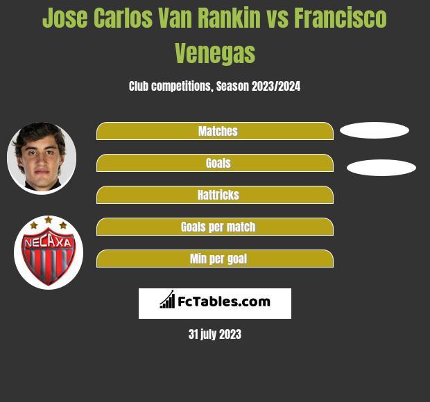 Jose Carlos Van Rankin vs Francisco Venegas infographic