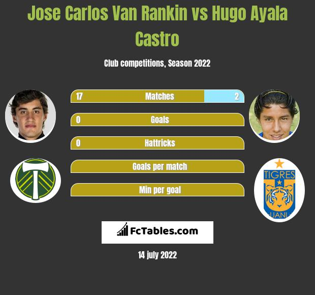 Jose Carlos Van Rankin vs Hugo Ayala Castro infographic